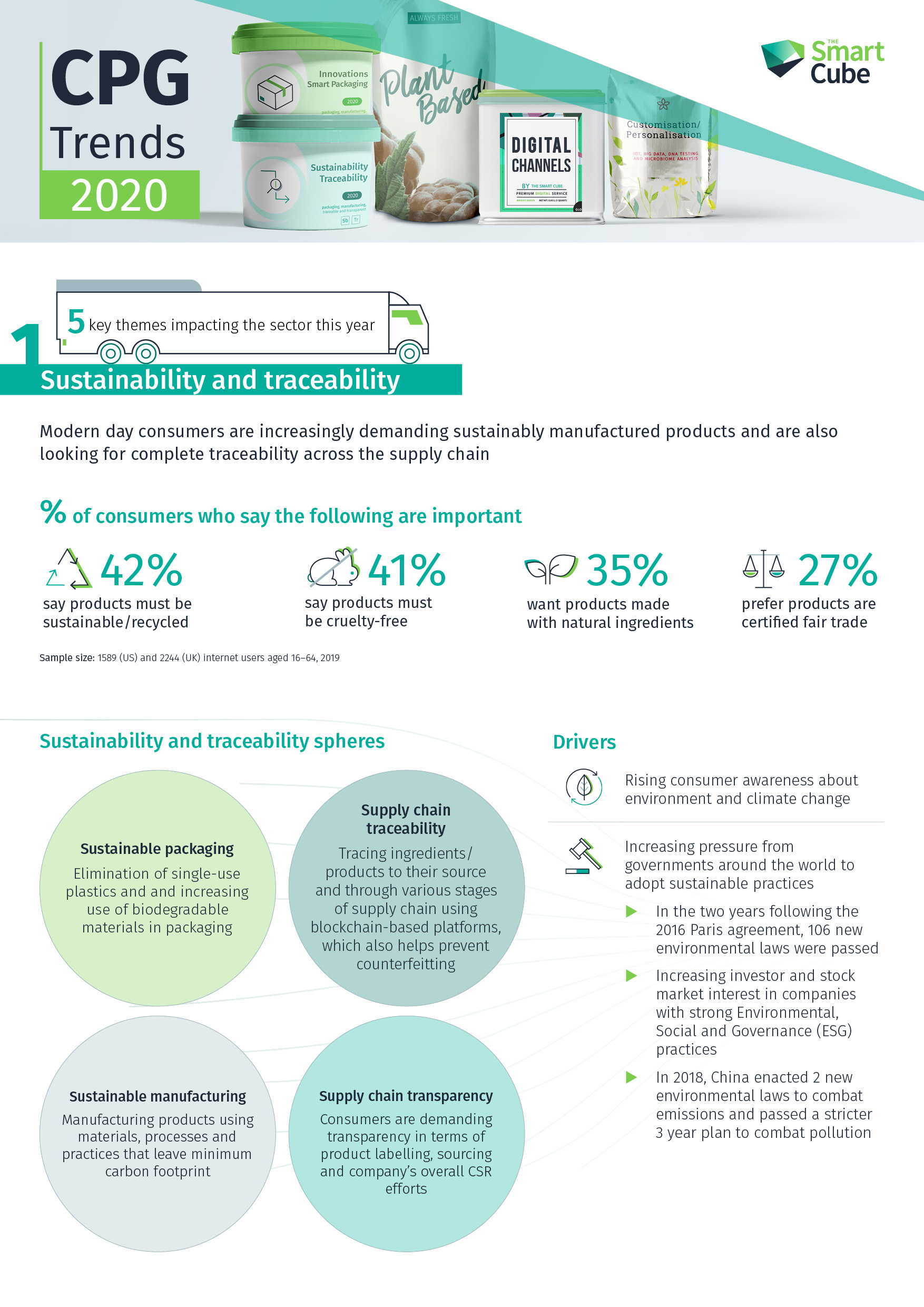 Infographic-CPG-2020-Themes-Hubspot-Thumbnail_2020-01-17
