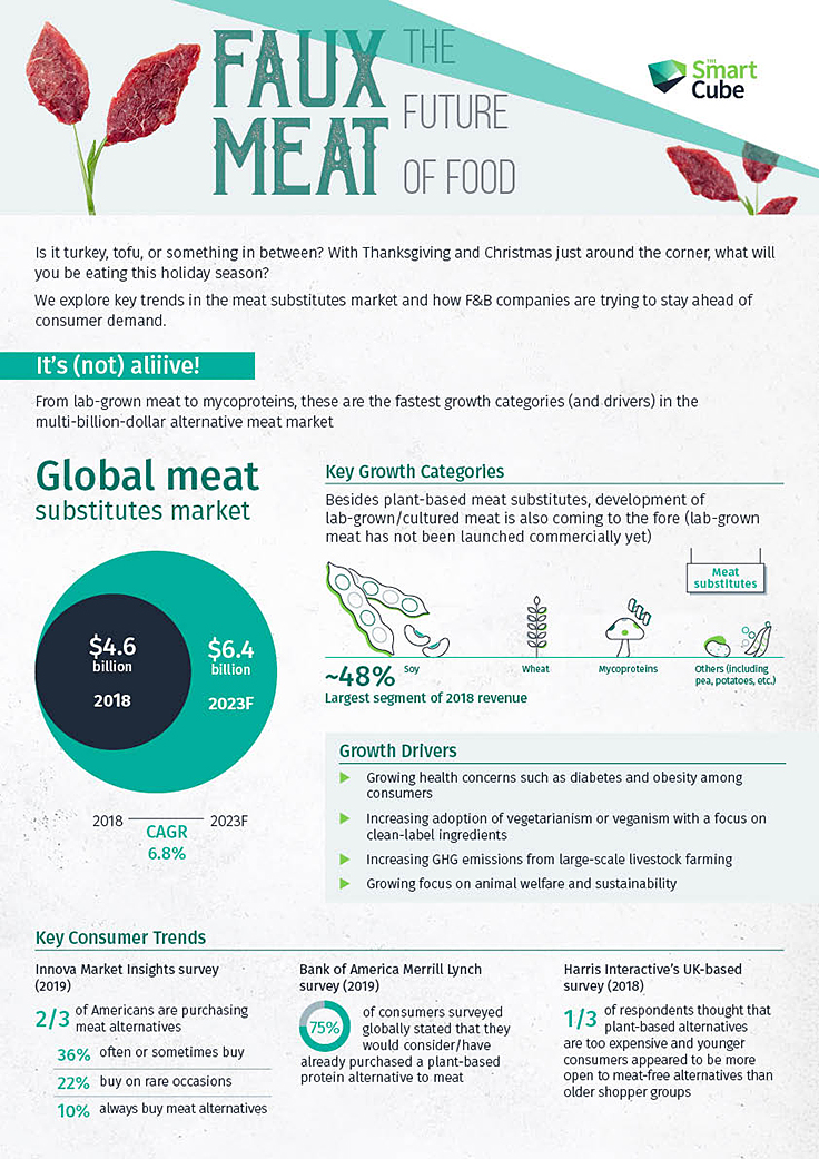 Meat-Alternatives-Infographics_Hubspot-Thumbnail_2019-11-19