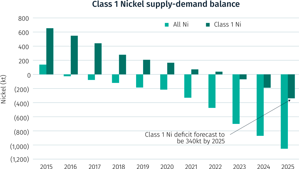 Figure-3_Nickel supply