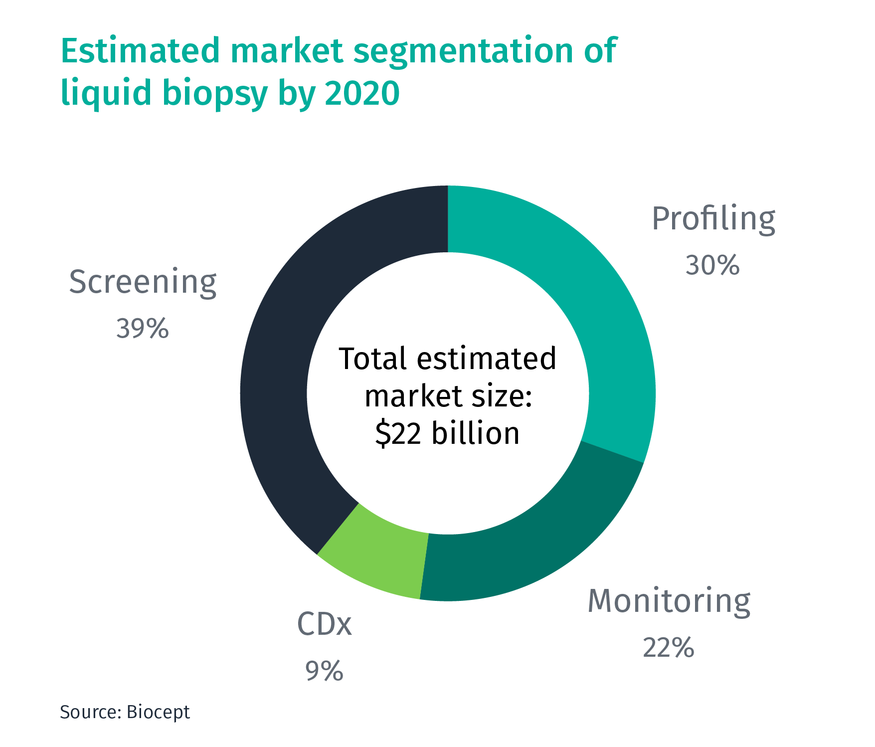 Liquid Biopsy Blog_Market Segmentation