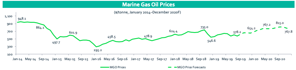 Marine Gas Oil Prices