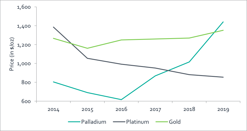 Palladium dethrones gold
